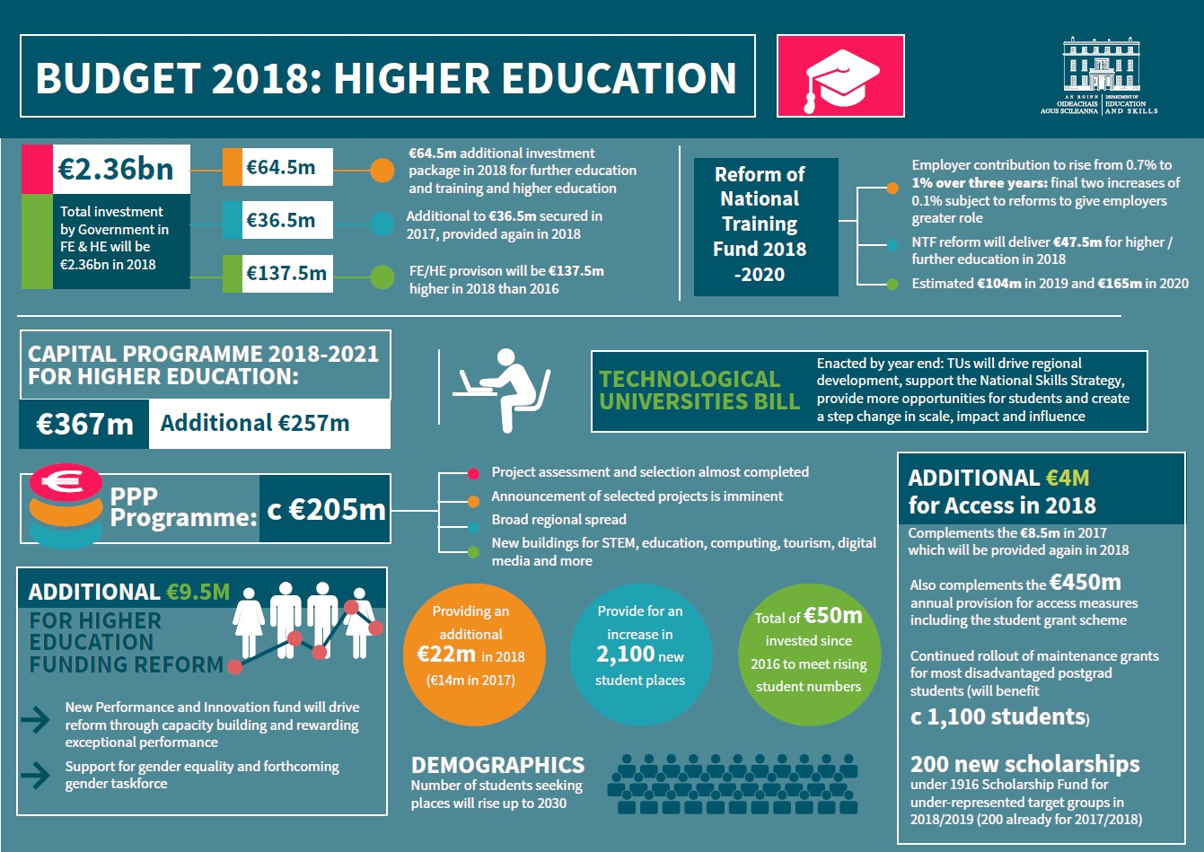 higher education budget For private and public institutions, common budget models, and internal reporting trends the financial reporting in higher education october 2014.